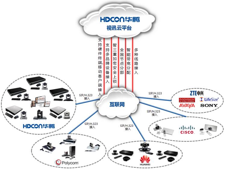 视讯云平台(图1)